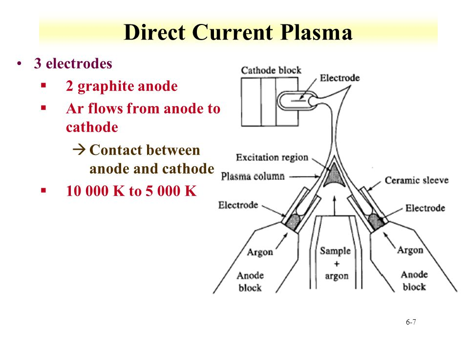 Direct Current Plasma 3 electrodes 2 graphite anode