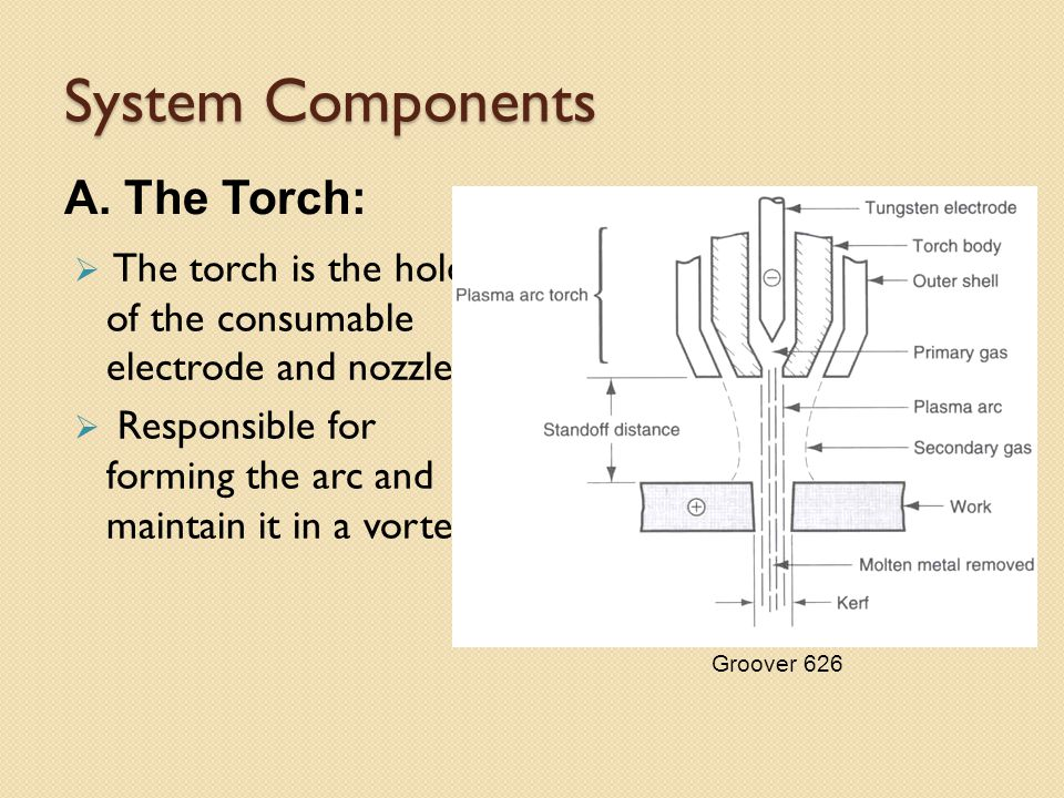 System Components A. The Torch: