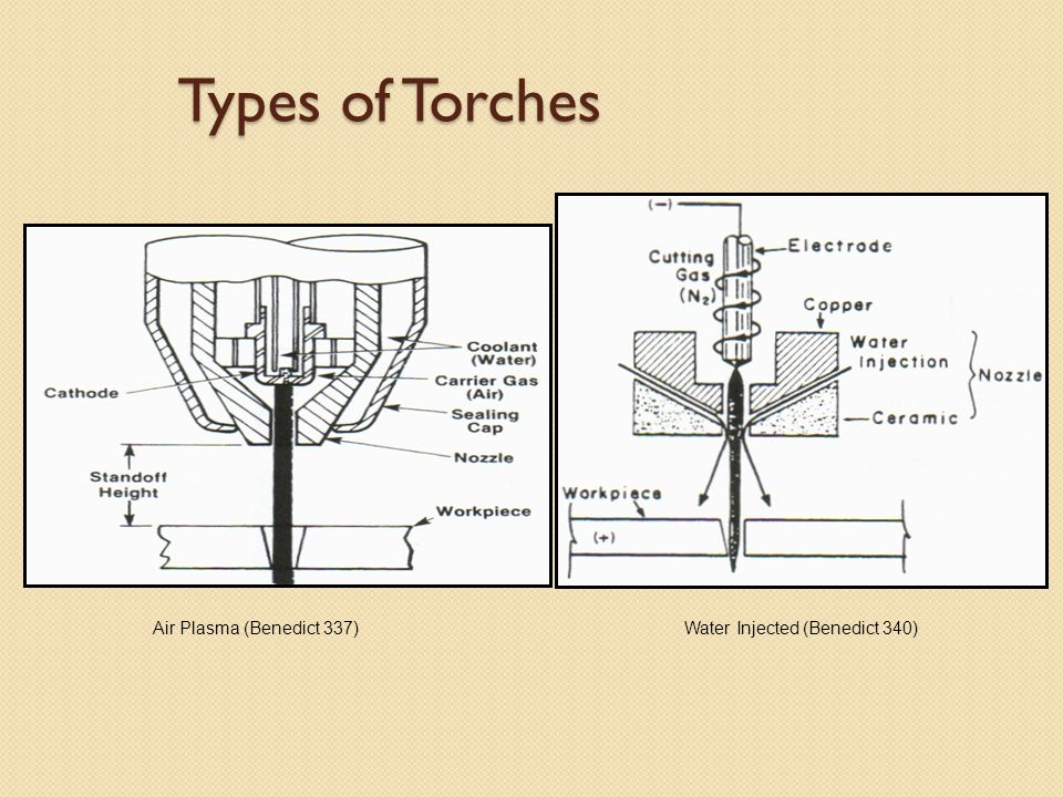 Types of Torches Air Plasma (Benedict 337)