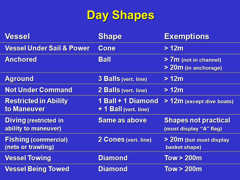Day Shapes Day Shapes Vessel Shape Exemptions