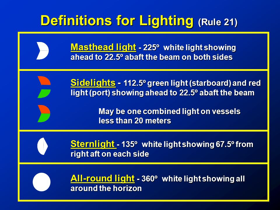 Definitions for Lighting (Rule 21)