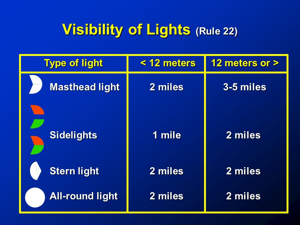 Visibility of Lights (Rule 22)