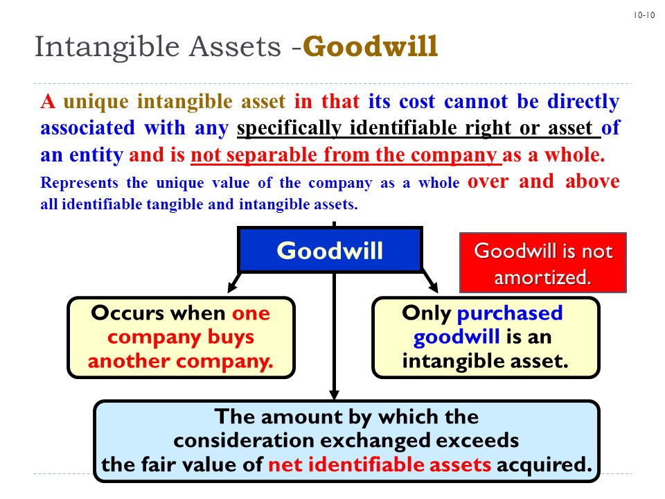 Intangible Assets -Goodwill