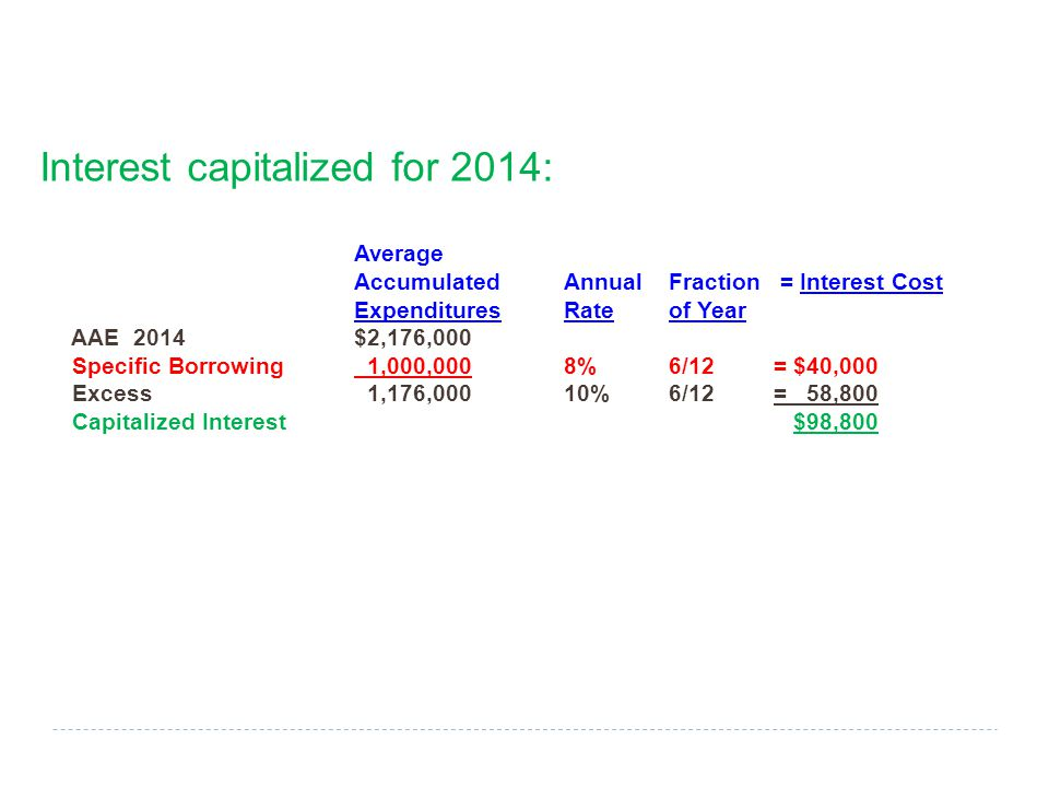 Interest capitalized for 2014: