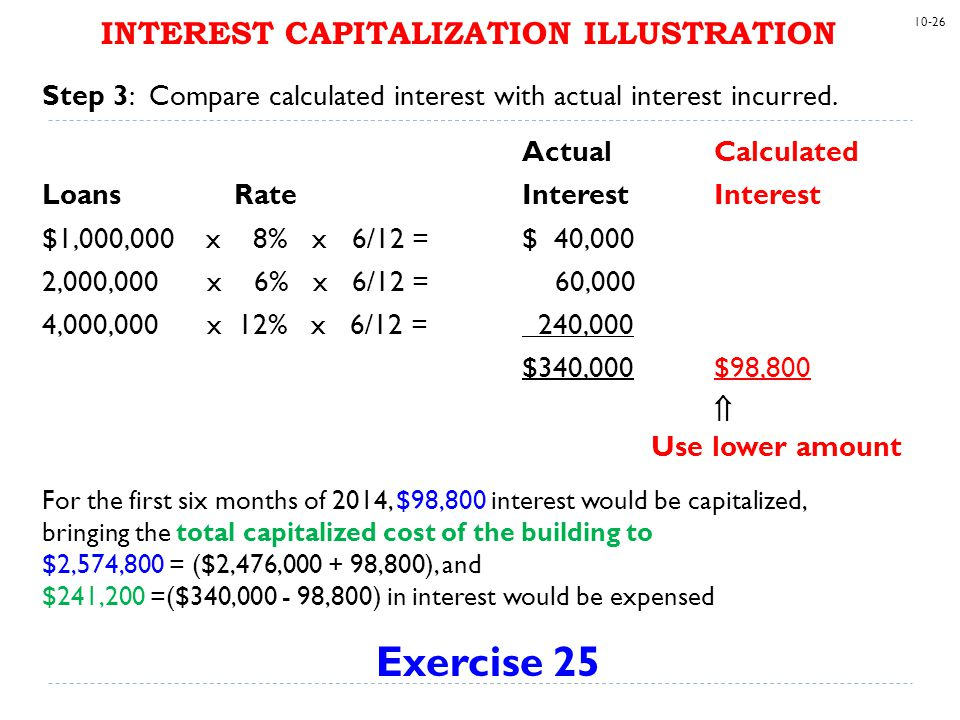 INTEREST CAPITALIZATION ILLUSTRATION