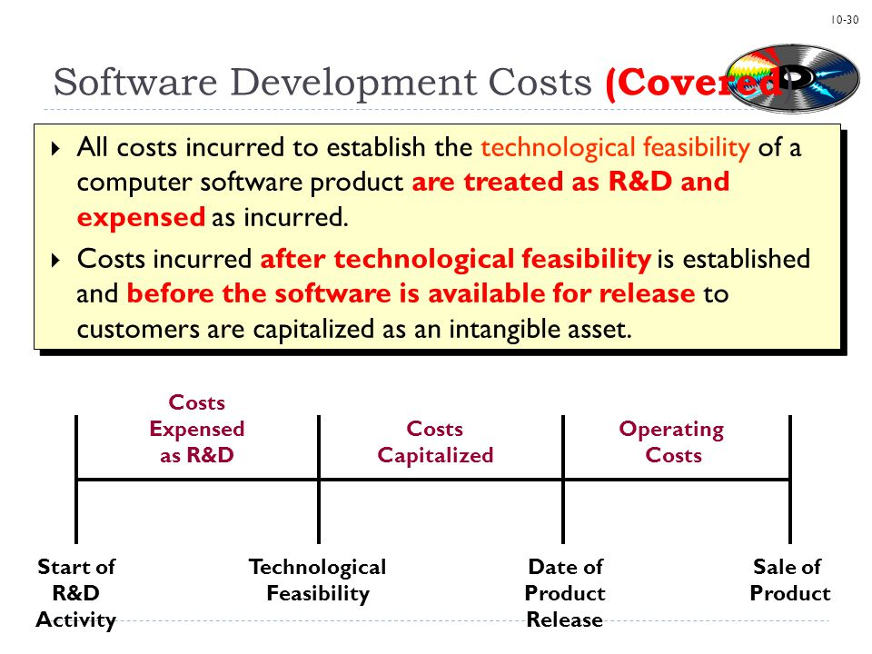 Software Development Costs (Covered)