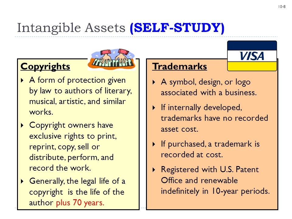 Intangible Assets (SELF-STUDY)