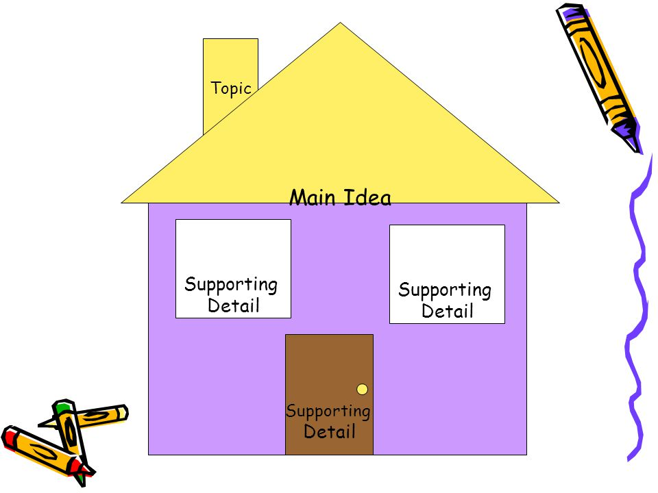 Main Idea Topic Supporting Detail Supporting Detail Supporting Detail