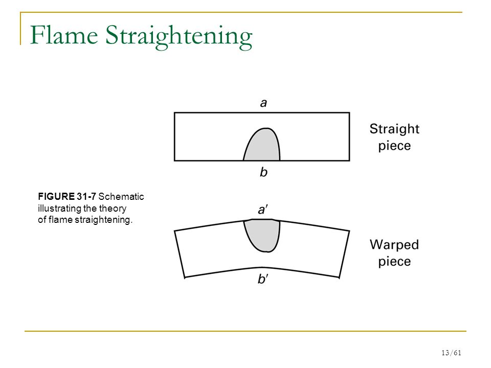 Flame Straightening FIGURE 31-7 Schematic illustrating the theory