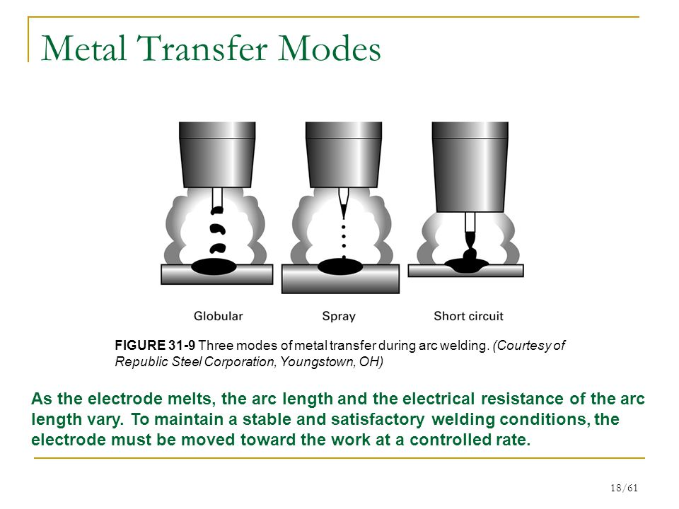 Metal Transfer Modes FIGURE 31-9 Three modes of metal transfer during arc welding. (Courtesy of Republic Steel Corporation, Youngstown, OH)