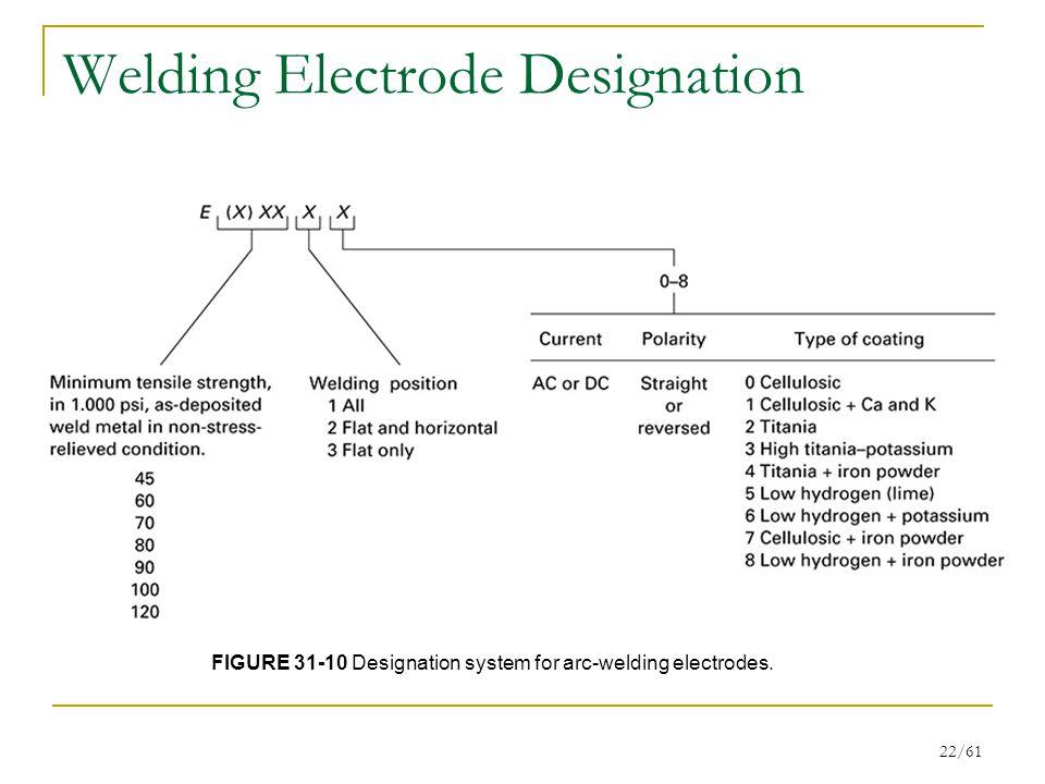 Welding Electrode Designation