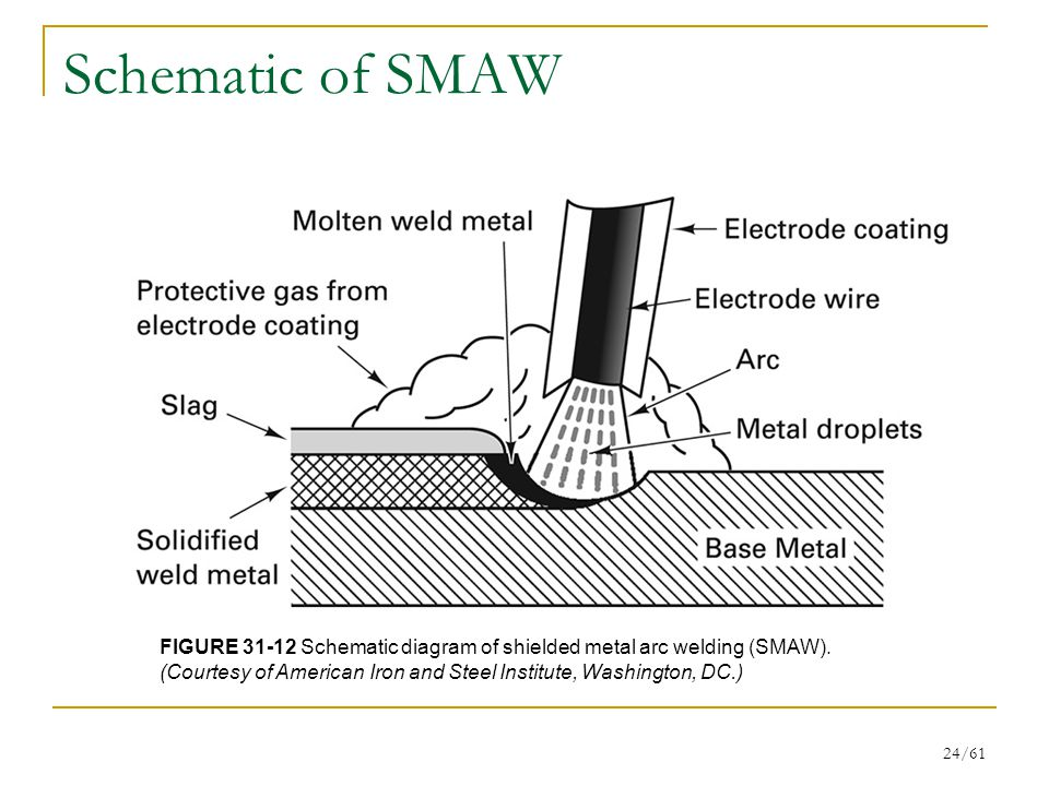 Schematic of SMAW