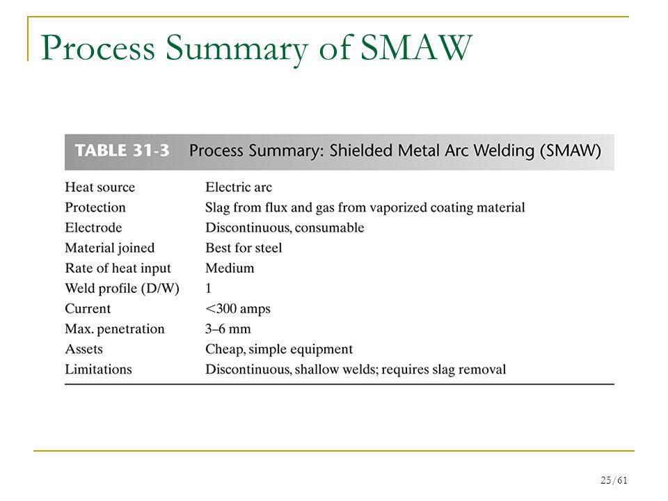 Process Summary of SMAW