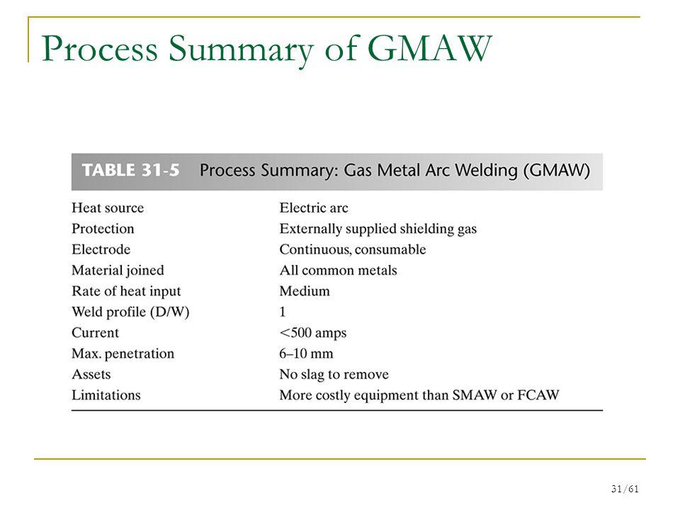 Process Summary of GMAW