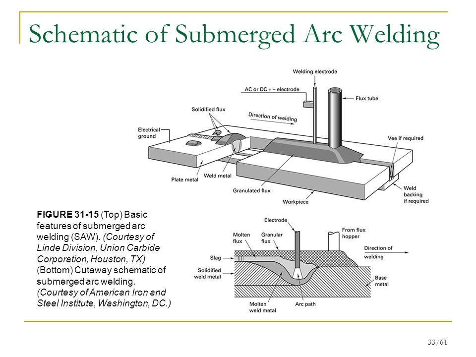 Schematic of Submerged Arc Welding