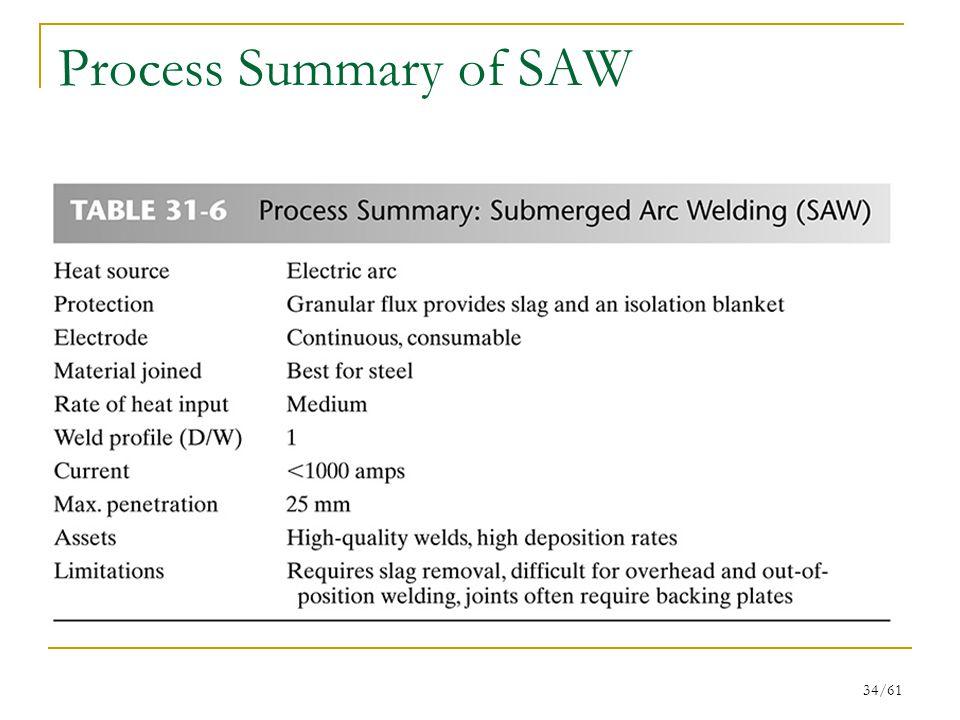 Process Summary of SAW