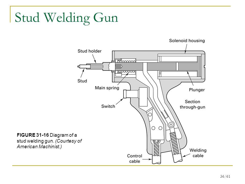 Stud Welding Gun FIGURE 31-16 Diagram of a