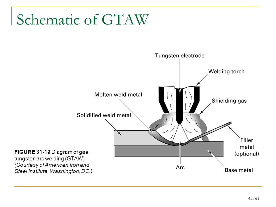 Schematic of GTAW FIGURE 31-19 Diagram of gas