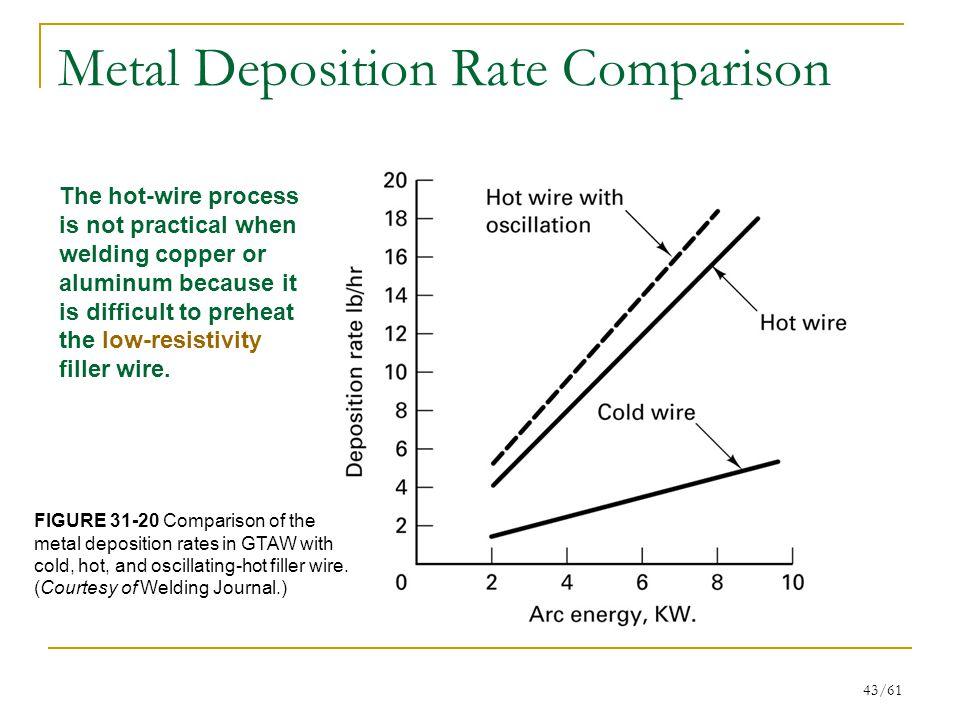 Metal Deposition Rate Comparison