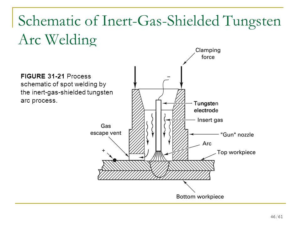 Schematic of Inert-Gas-Shielded Tungsten Arc Welding