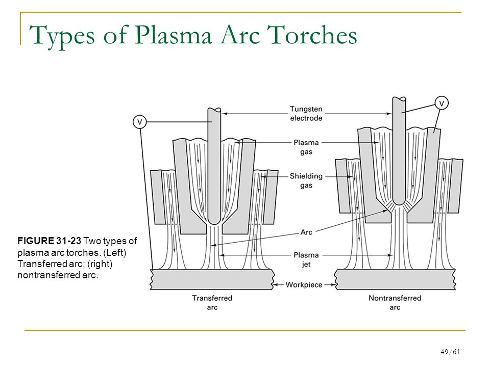 Types of Plasma Arc Torches
