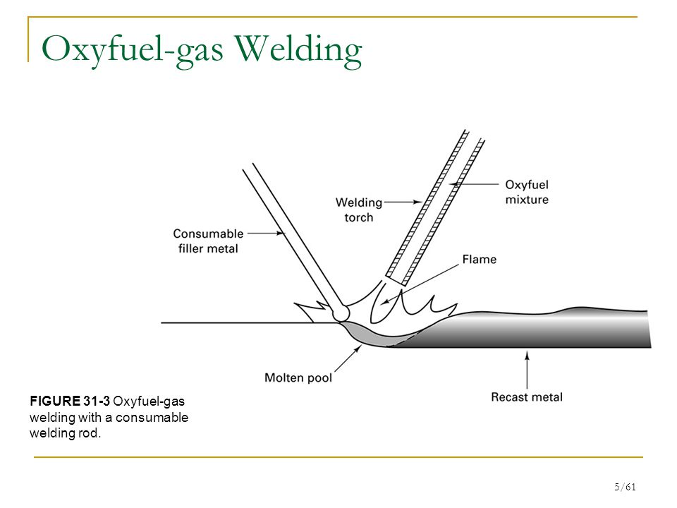 Oxyfuel-gas Welding FIGURE 31-3 Oxyfuel-gas welding with a consumable