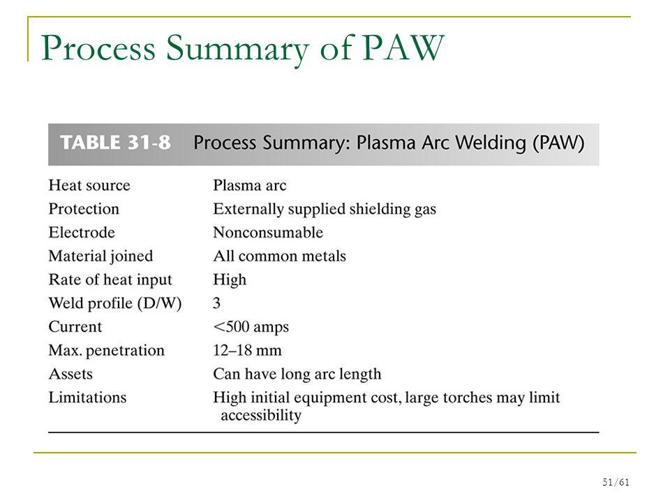 Process Summary of PAW