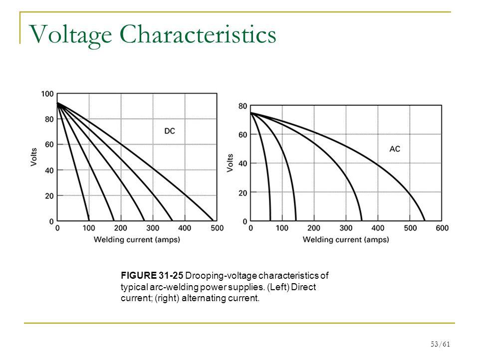 Voltage Characteristics