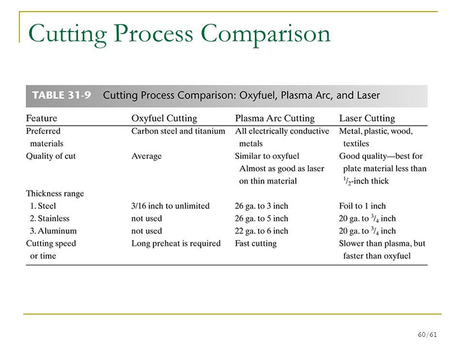 Cutting Process Comparison