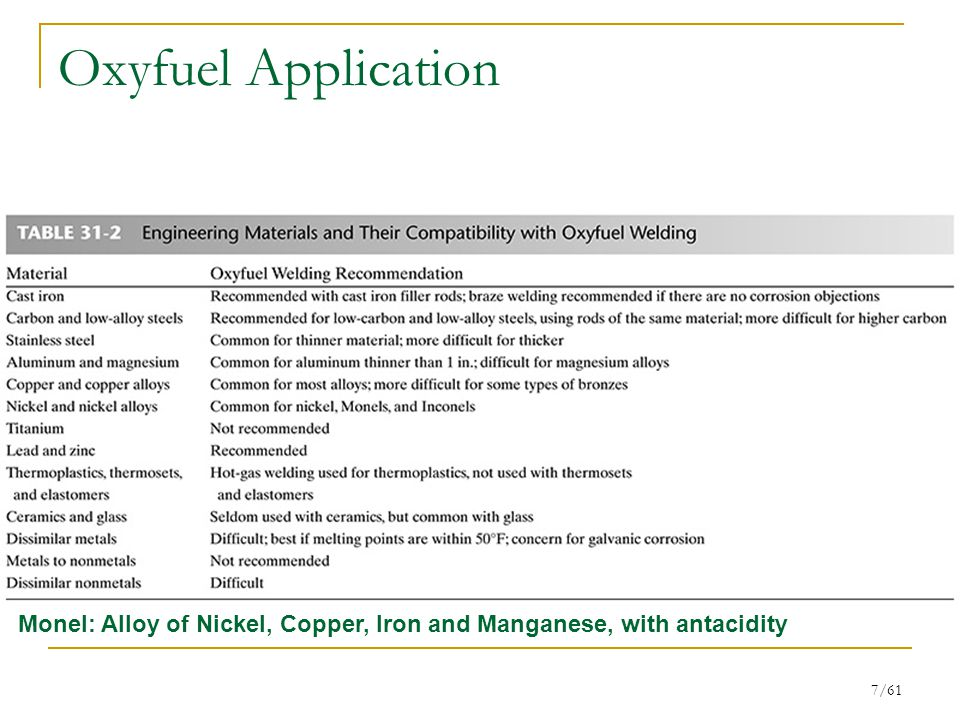 Oxyfuel Application Monel: Alloy of Nickel, Copper, Iron and Manganese, with antacidity