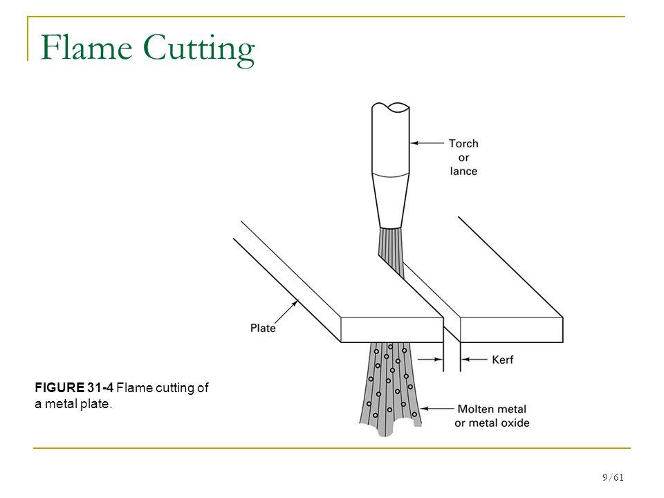 Flame Cutting FIGURE 31-4 Flame cutting of a metal plate.