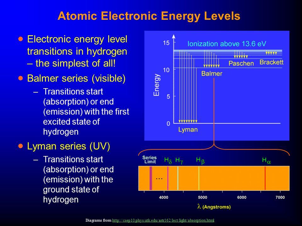Atomic Electronic Energy Levels