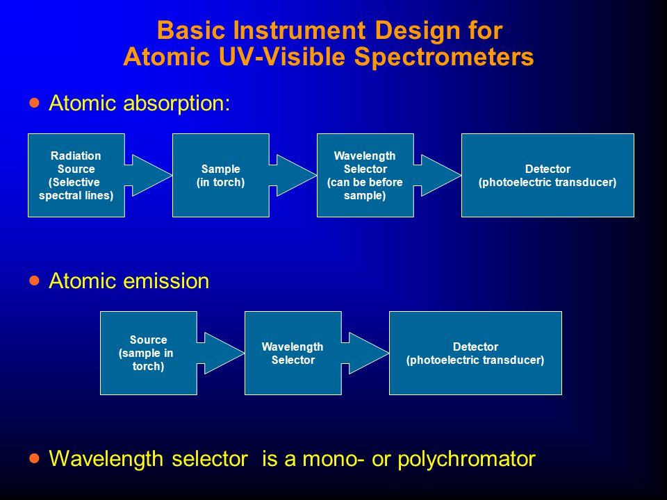 Basic Instrument Design for Atomic UV-Visible Spectrometers