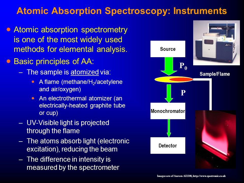 Atomic Absorption Spectroscopy: Instruments