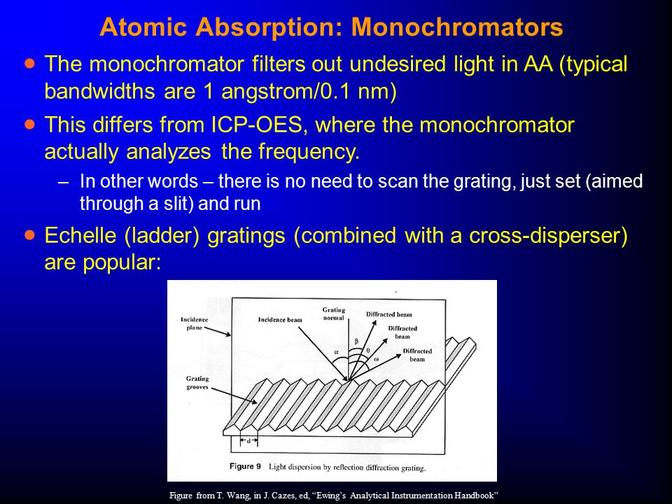 Atomic Absorption: Monochromators