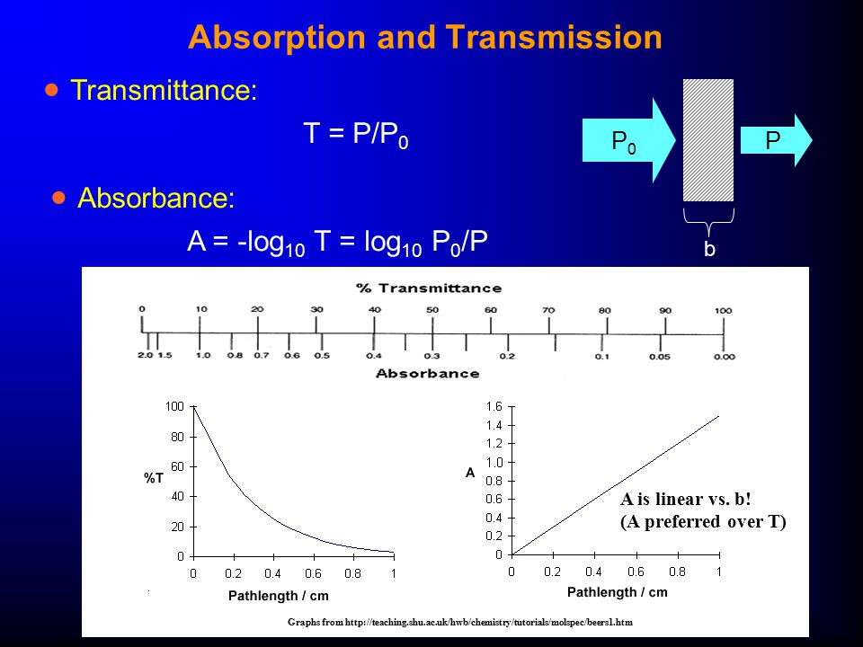 mathematical relationship between absorbance and transmittance
