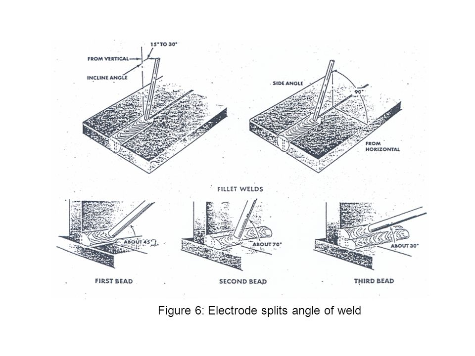 Figure 6: Electrode splits angle of weld