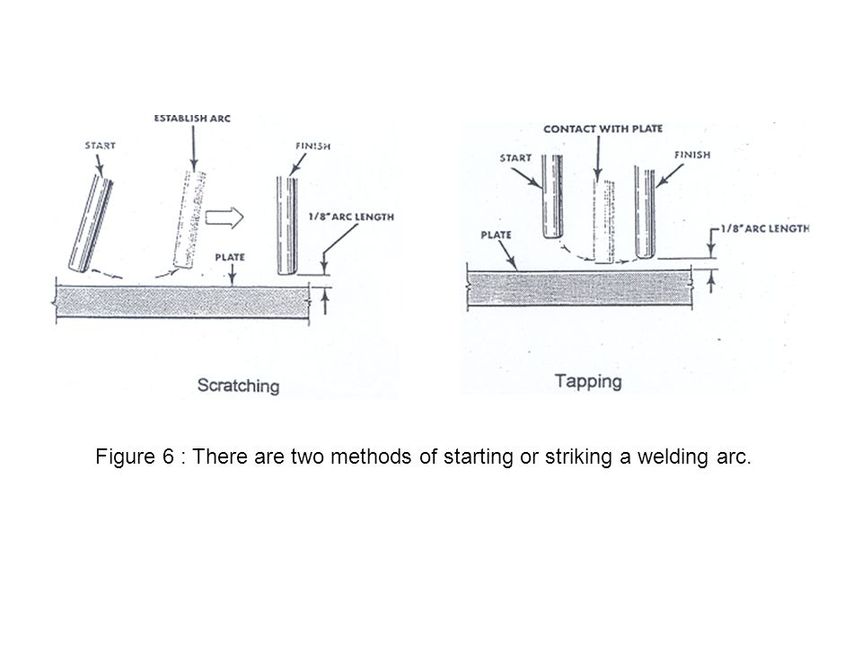 Figure 6 : There are two methods of starting or striking a welding arc.