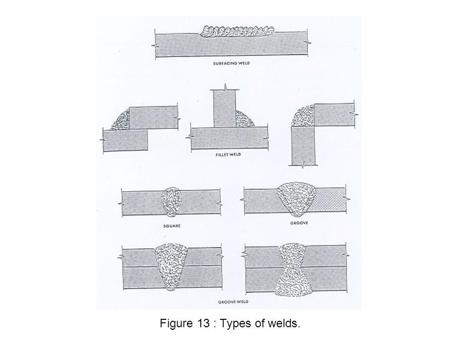 Figure 13 : Types of welds.