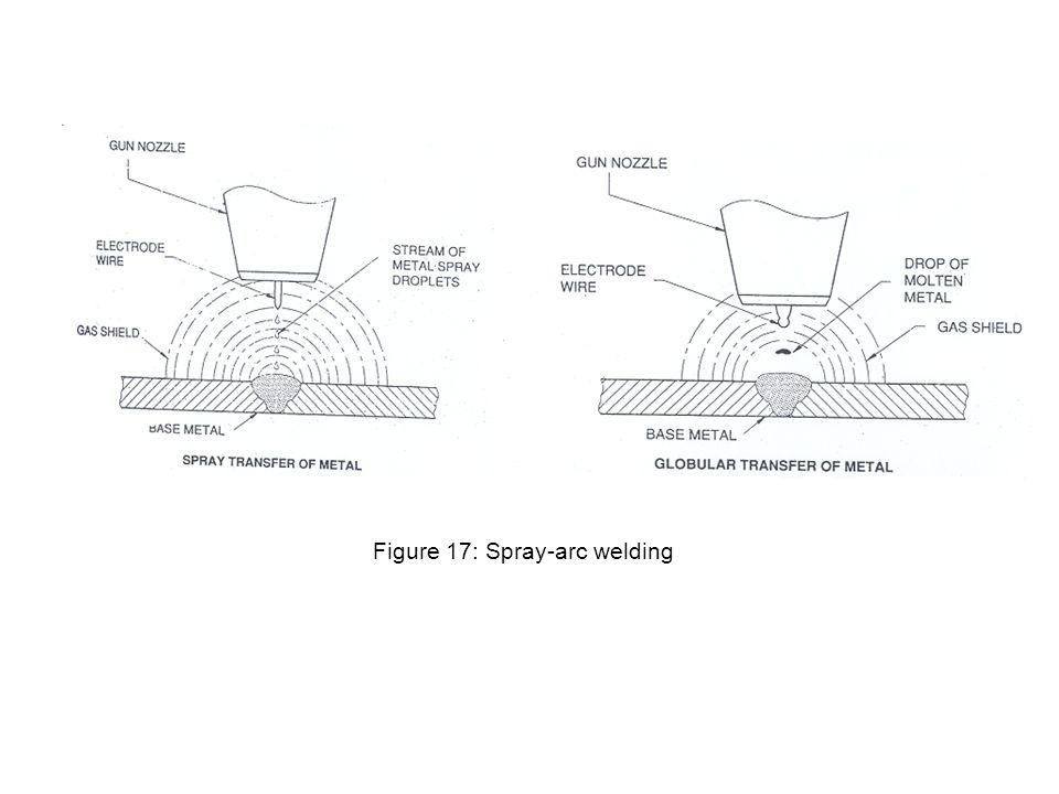 Figure 17: Spray-arc welding