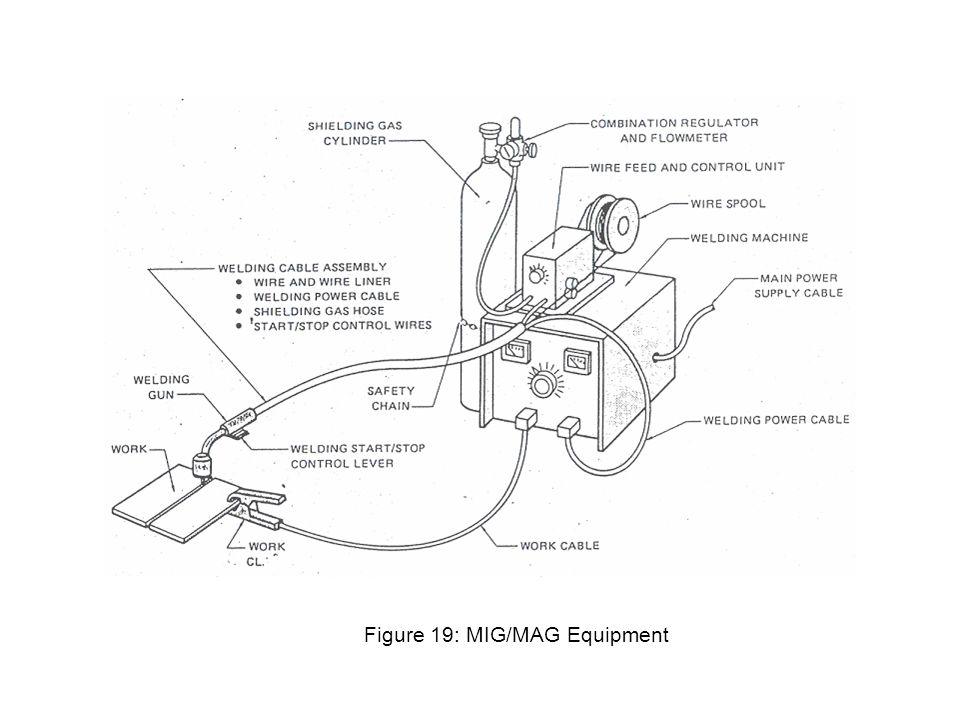 Figure 19: MIG/MAG Equipment