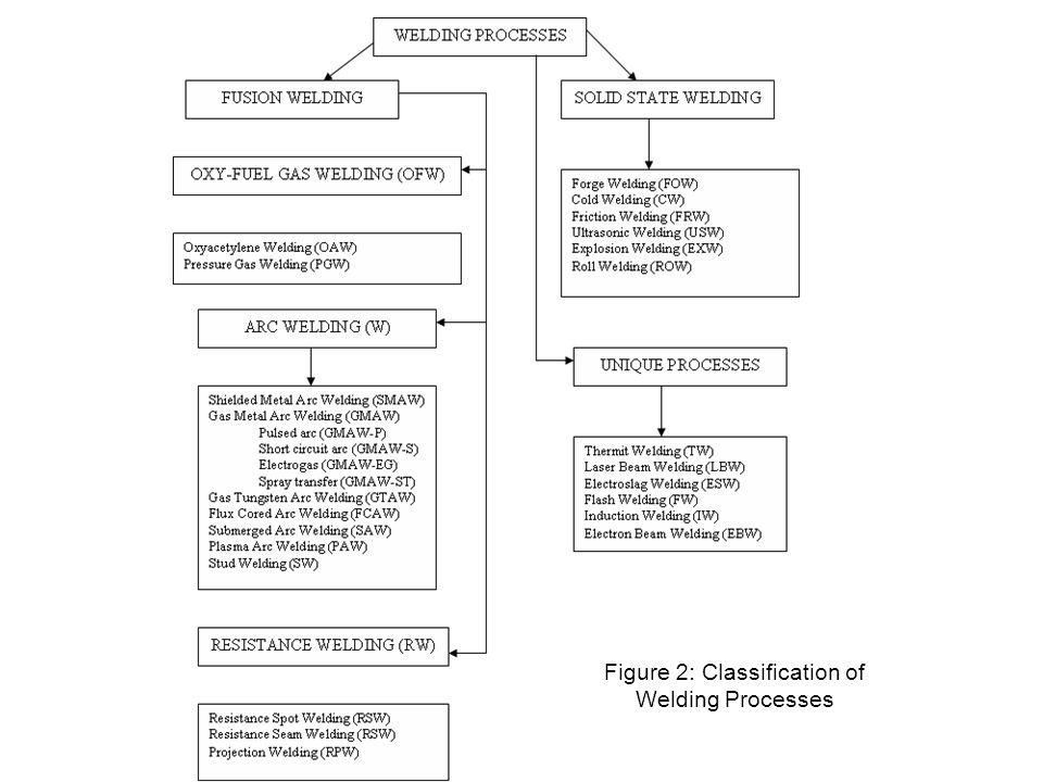 Figure 2: Classification of Welding Processes