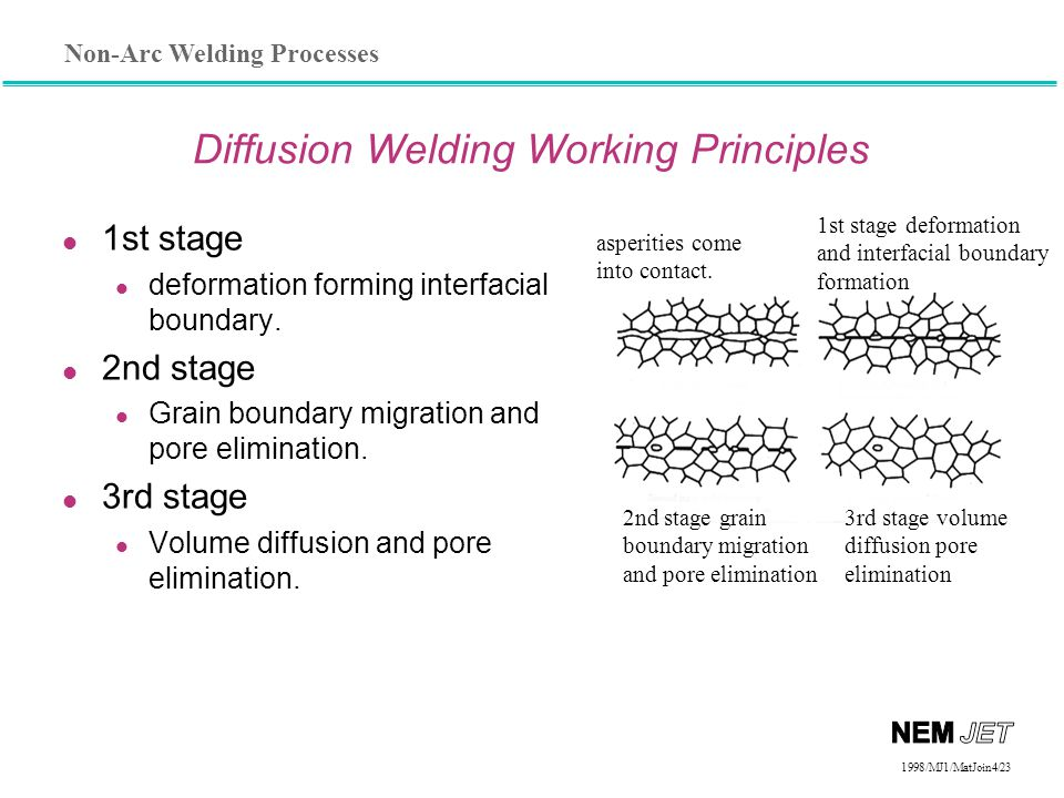 Diffusion Welding Working Principles