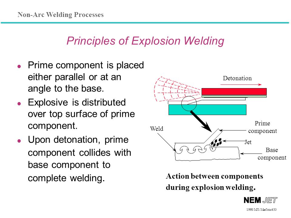 Principles of Explosion Welding