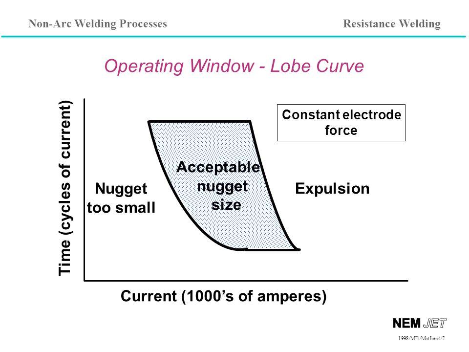 Operating Window - Lobe Curve
