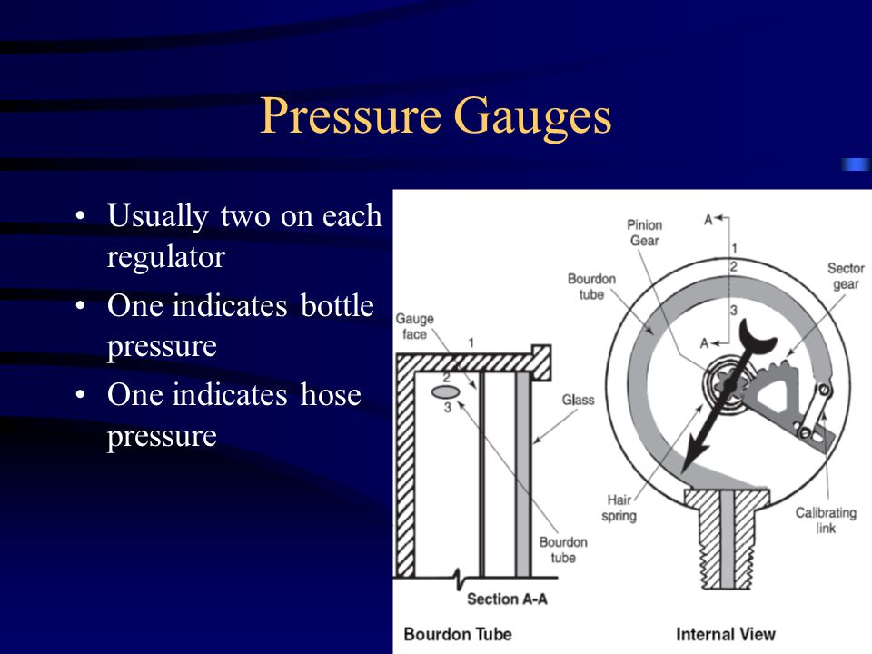 Pressure Gauges Usually two on each regulator