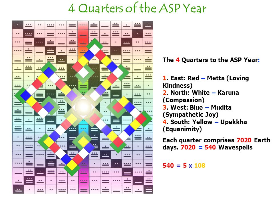 4 Quarters of the ASP Year