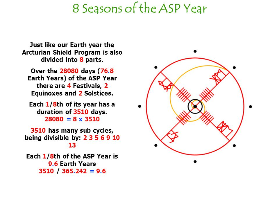 8 Seasons of the ASP Year Just like our Earth year the Arcturian Shield Program is also divided into 8 parts.