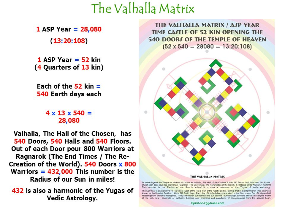 The Valhalla Matrix 1 ASP Year = 28,080 (13:20:108)