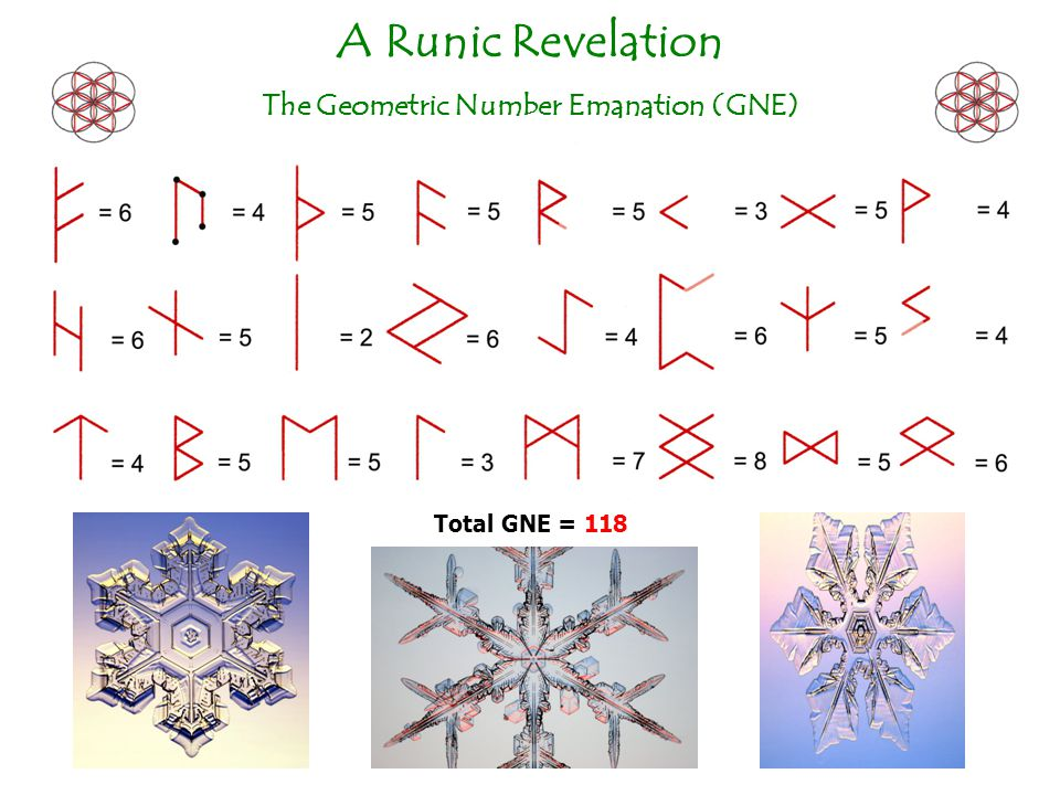 The Geometric Number Emanation (GNE)